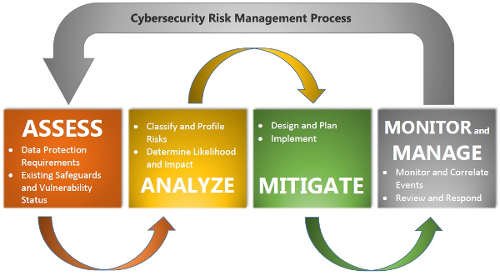 Solutions | CyberRisk Management
